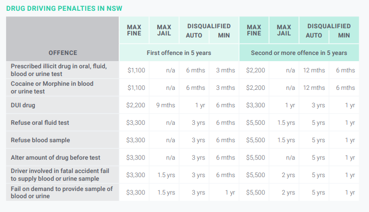 Chart outlining Drug Driving Penalties in Sydney NSW
